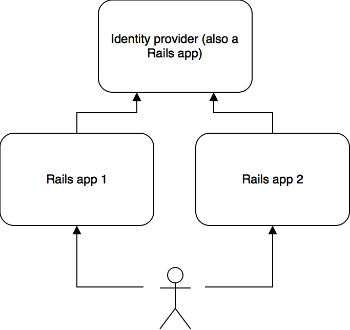 JSON Web Tokens for authentication in distributed systems